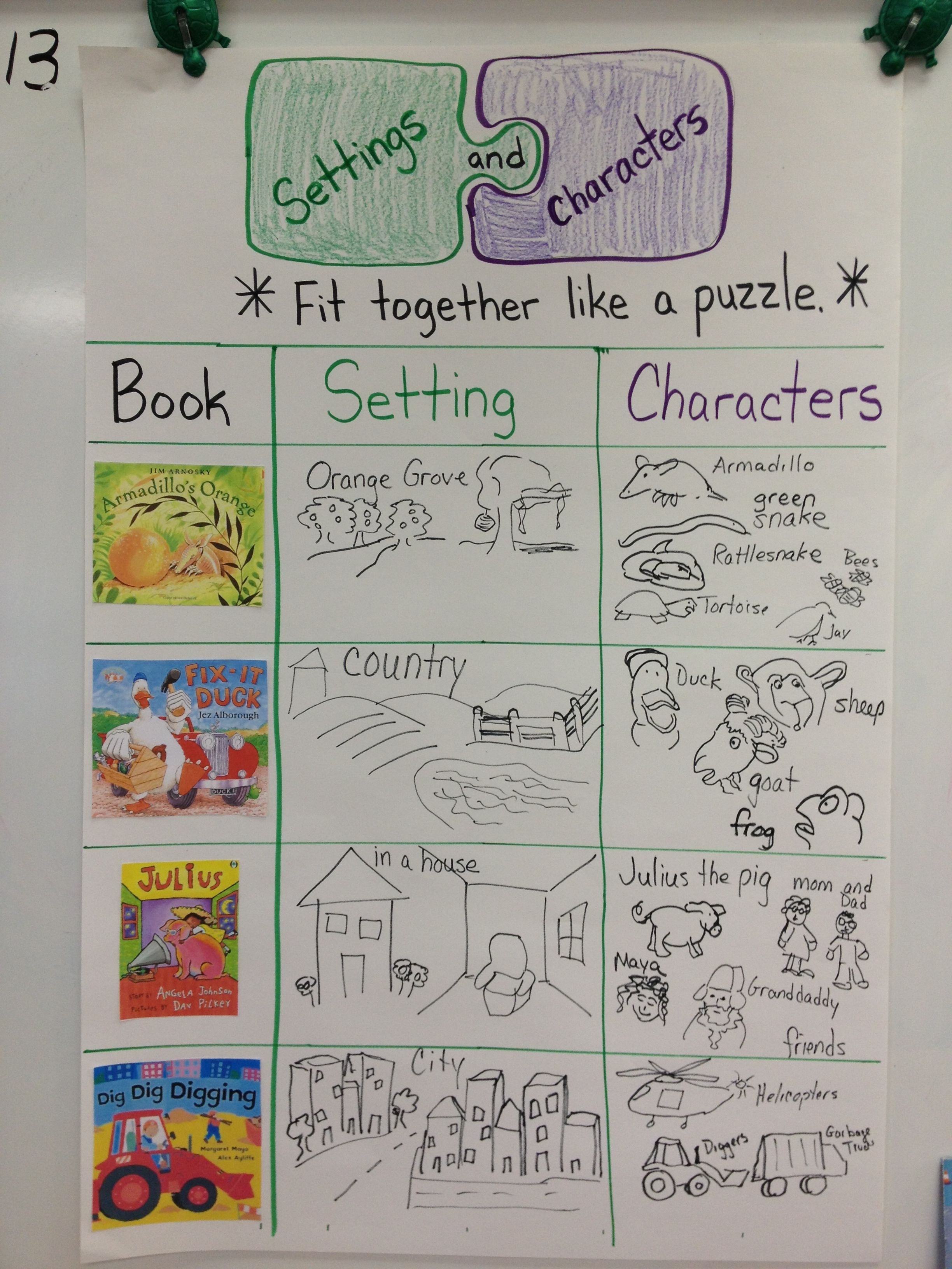Character And Setting Anchor Chart In Kindergarten | Parts Of A Story