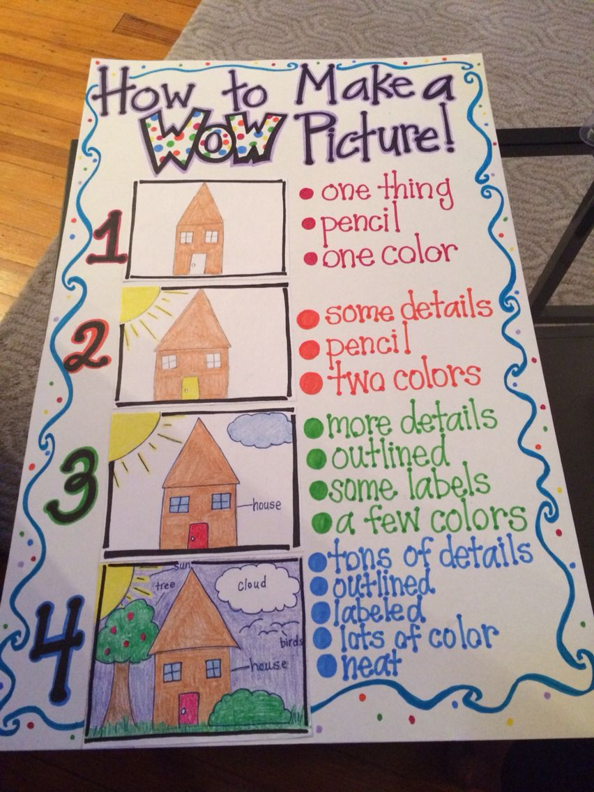 How To Make A Wow Picture! | Writing | Kindergarten Anchor Charts