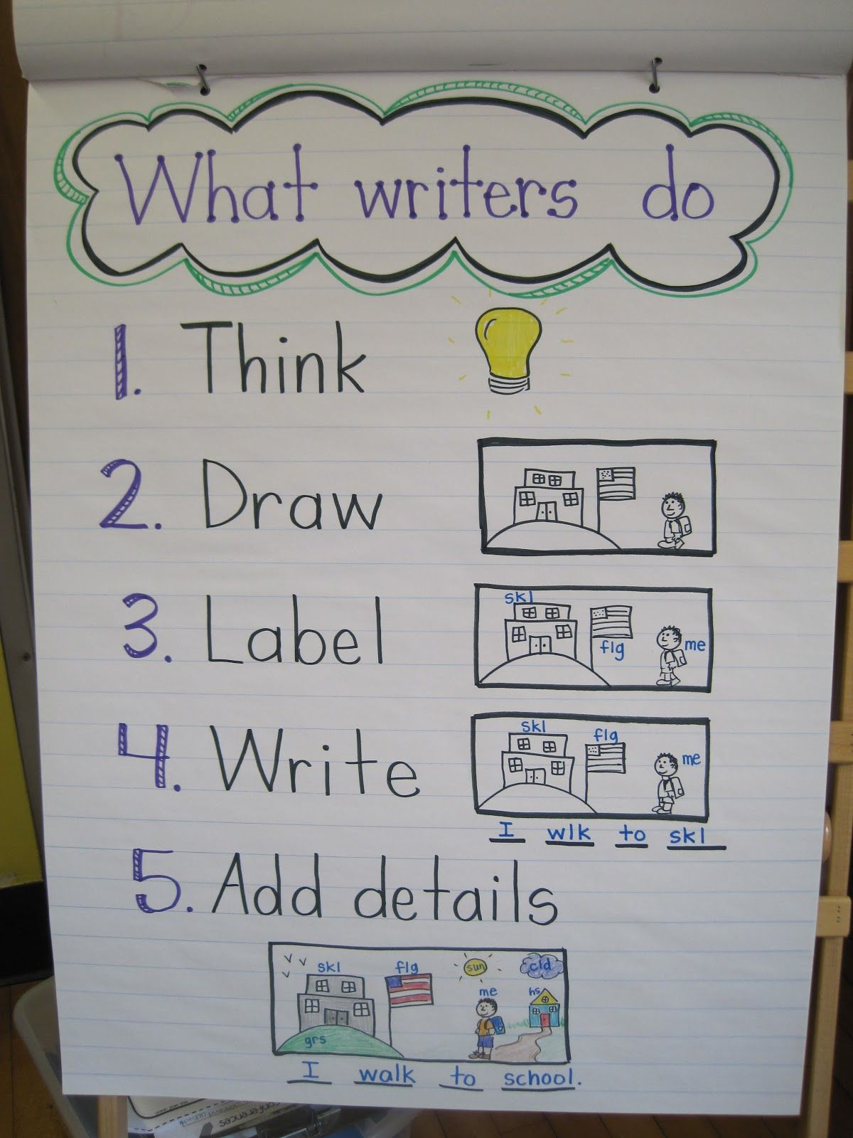 Writing Anchor Chart For Kindergarten | School Writing Ideas