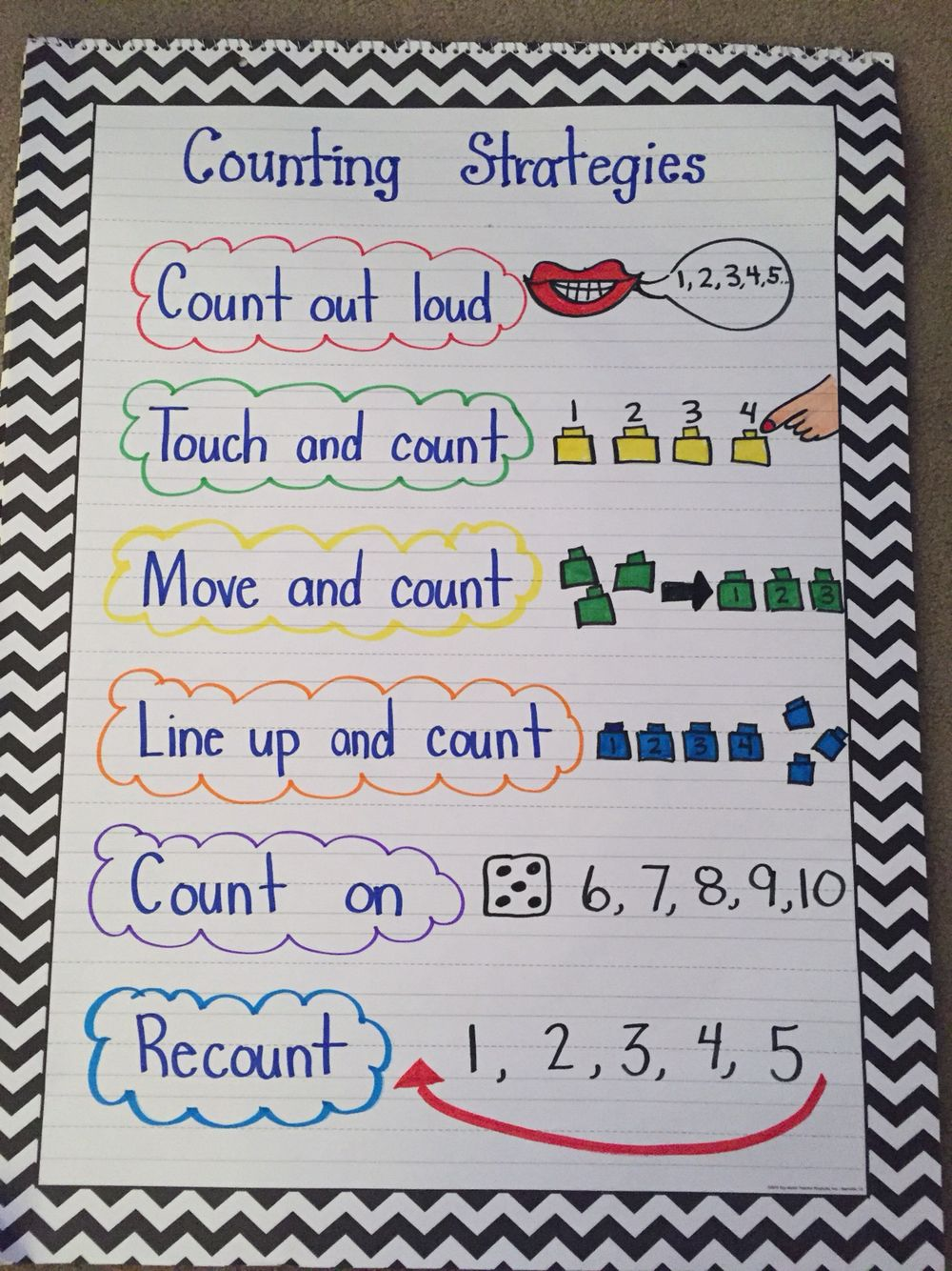 Pin By Kim On Kindergarten Anchor Charts | Kindergarten Anchor