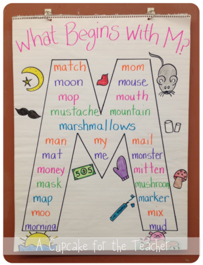 Alphabet} Letter Anchor Charts | Brainy Babies | Kindergarten Anchor