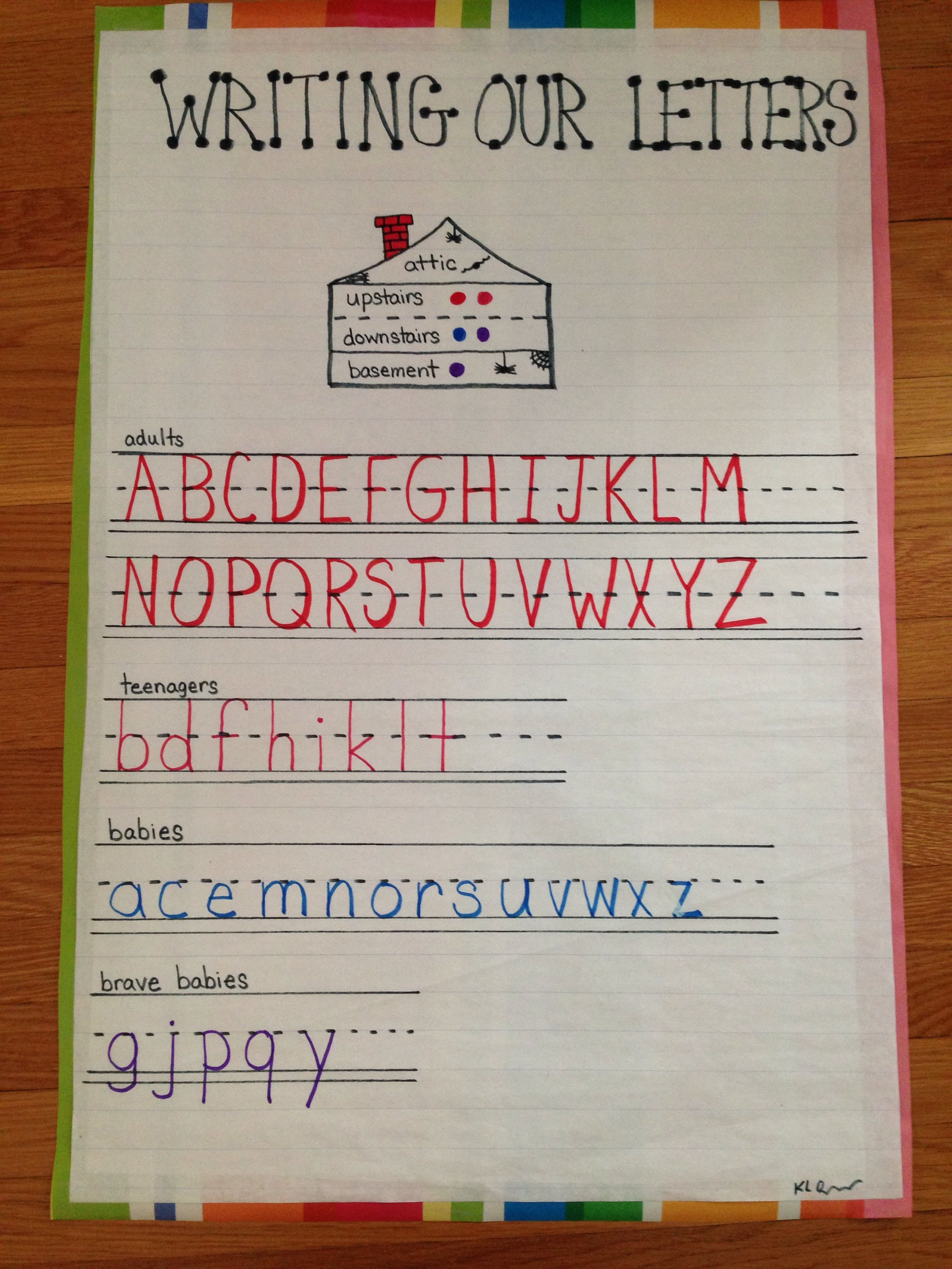 Writing Letters Anchor Chart | Writing | Kindergarten Anchor Charts