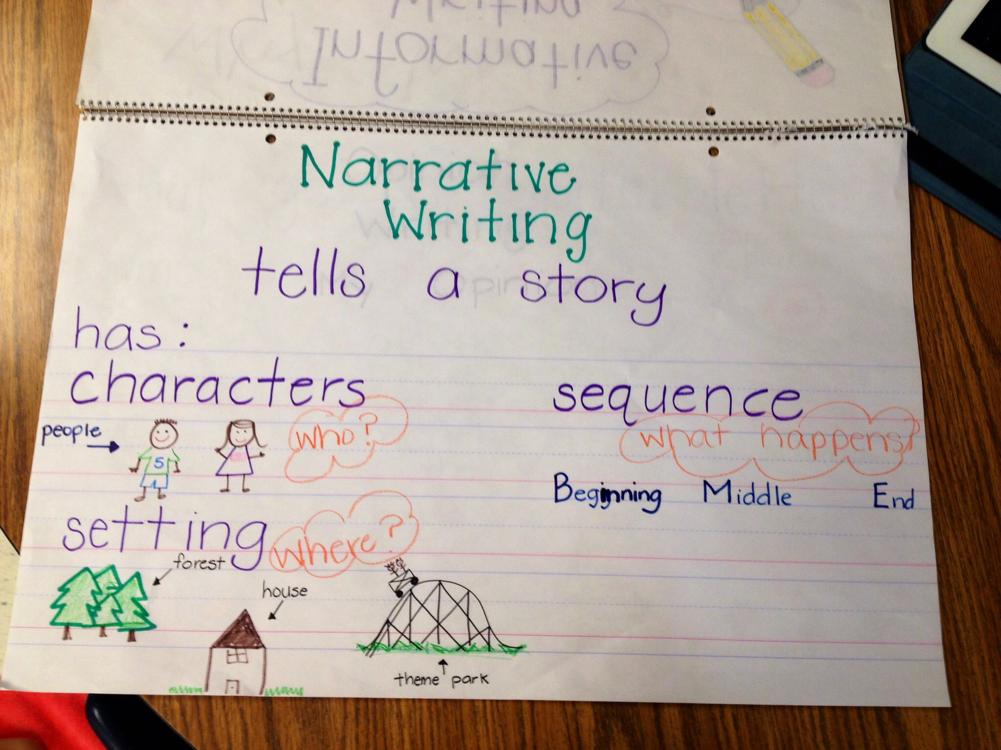 Kindergarten Narrative Writing Anchor Chart | Ela(reading