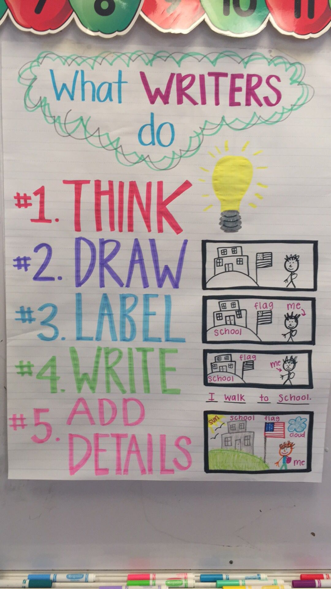 What Writers Do Anchor Chart Kindergarten First Grade Think