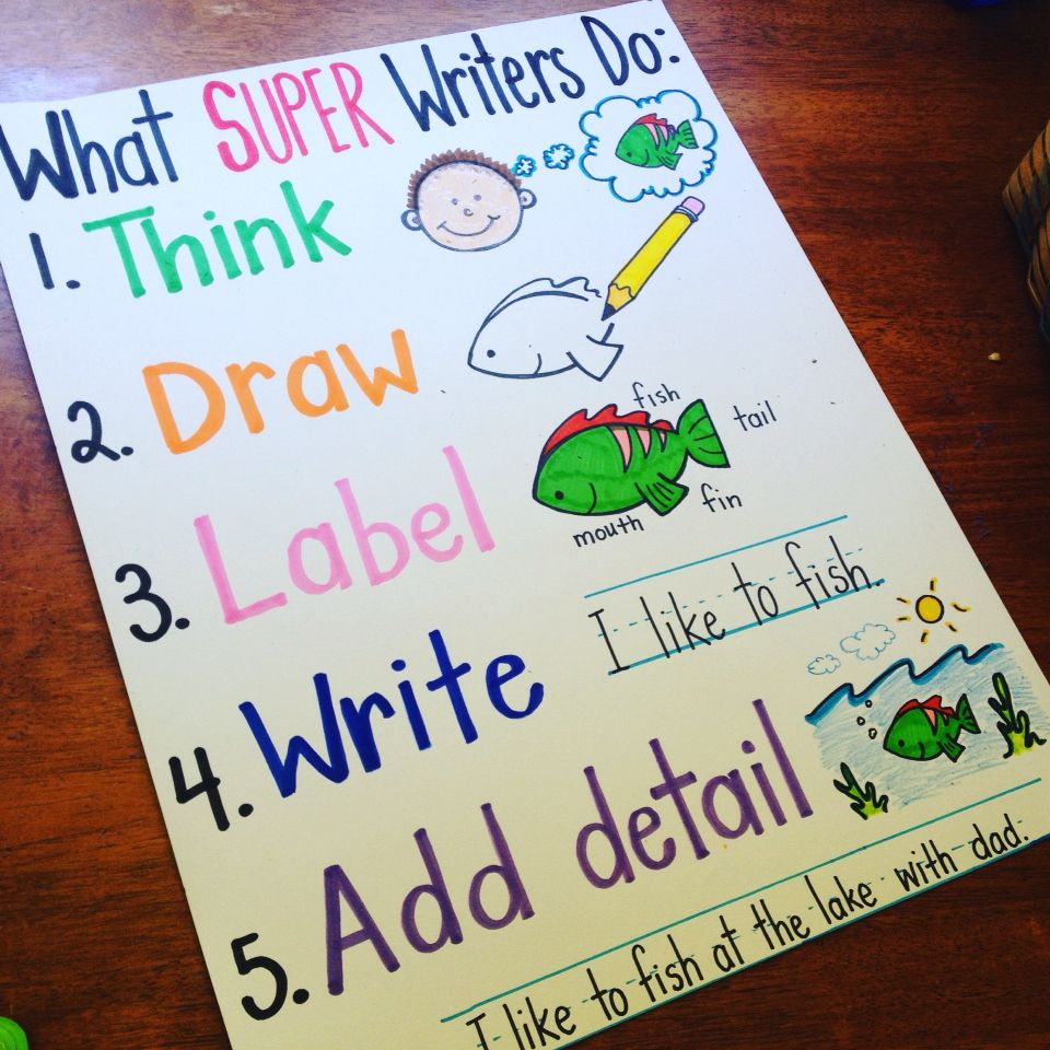 What Do Super Writers Do? Anchor Chart (kindergarten