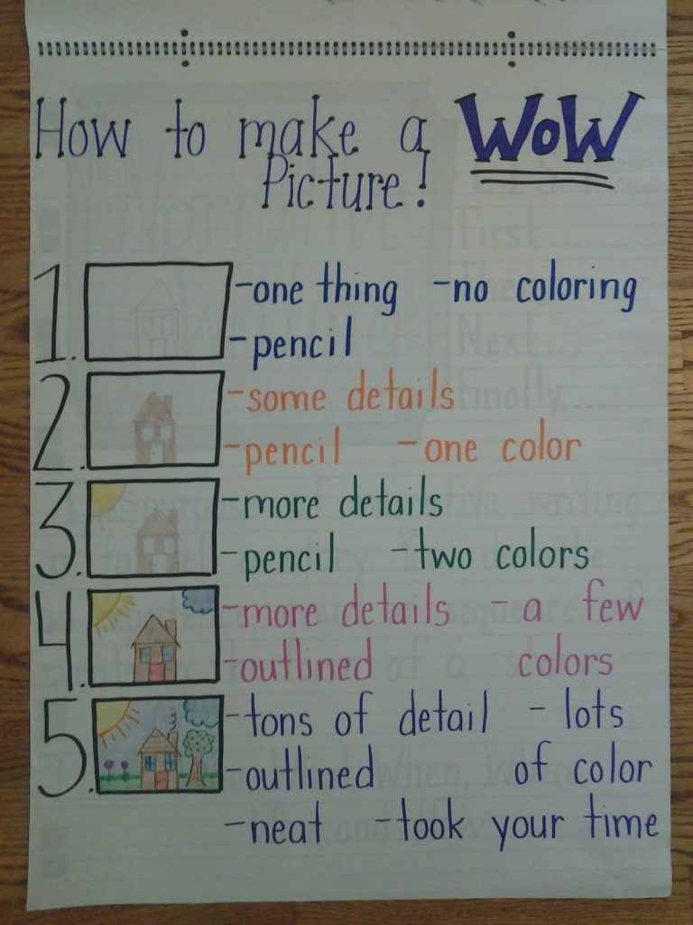 Must Make Kindergarten Anchor Charts | Writing Anchor Charts
