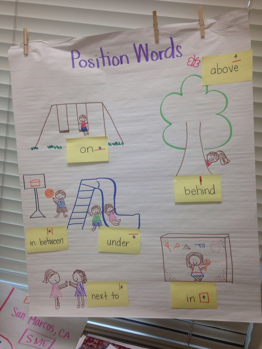 Position Words Anchor Chart Poster | Kindergarten Anchor