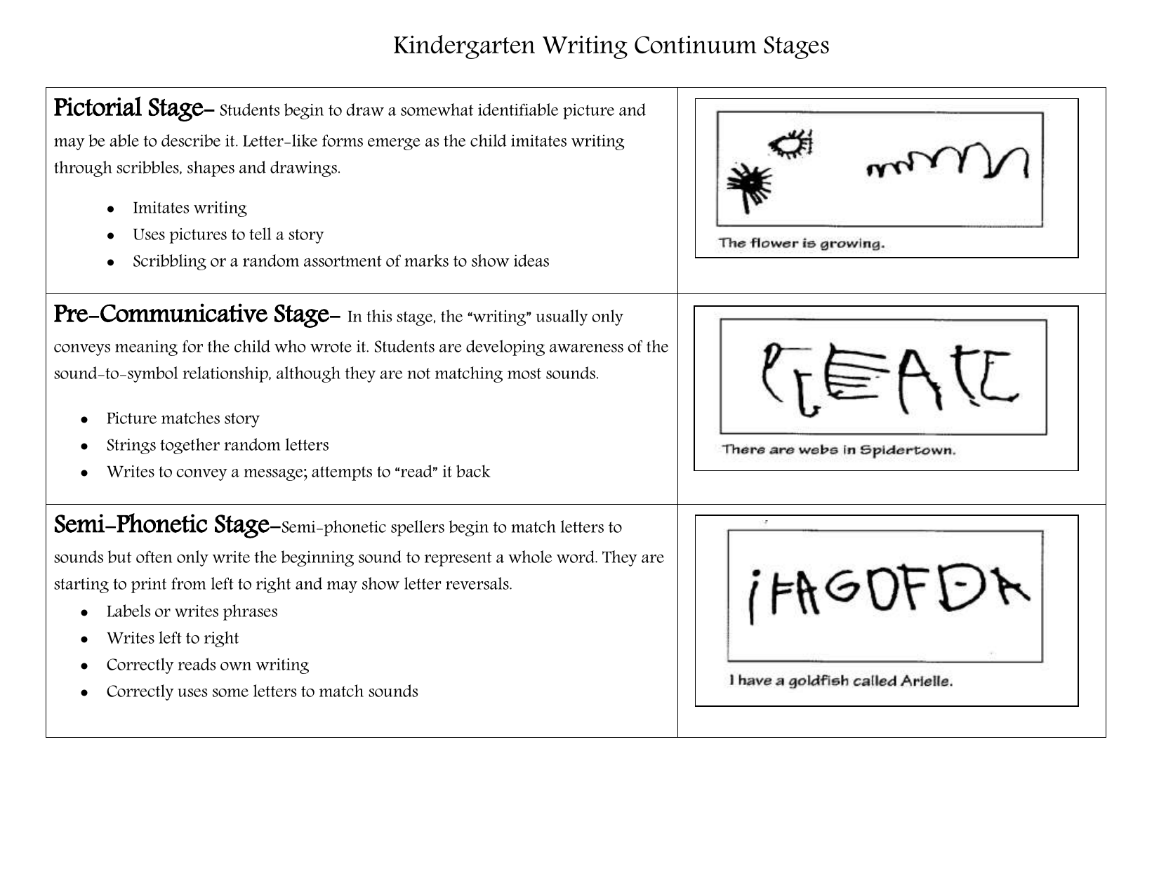 Kindergarten Writing Continuum | Kindergarten Writing