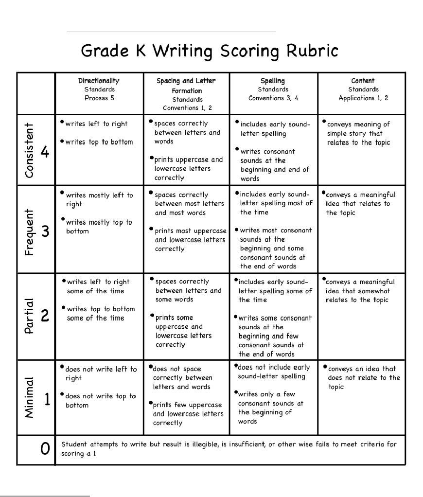 K Writing Scoring Rubric By Busy Bees | Kindergarten Writing
