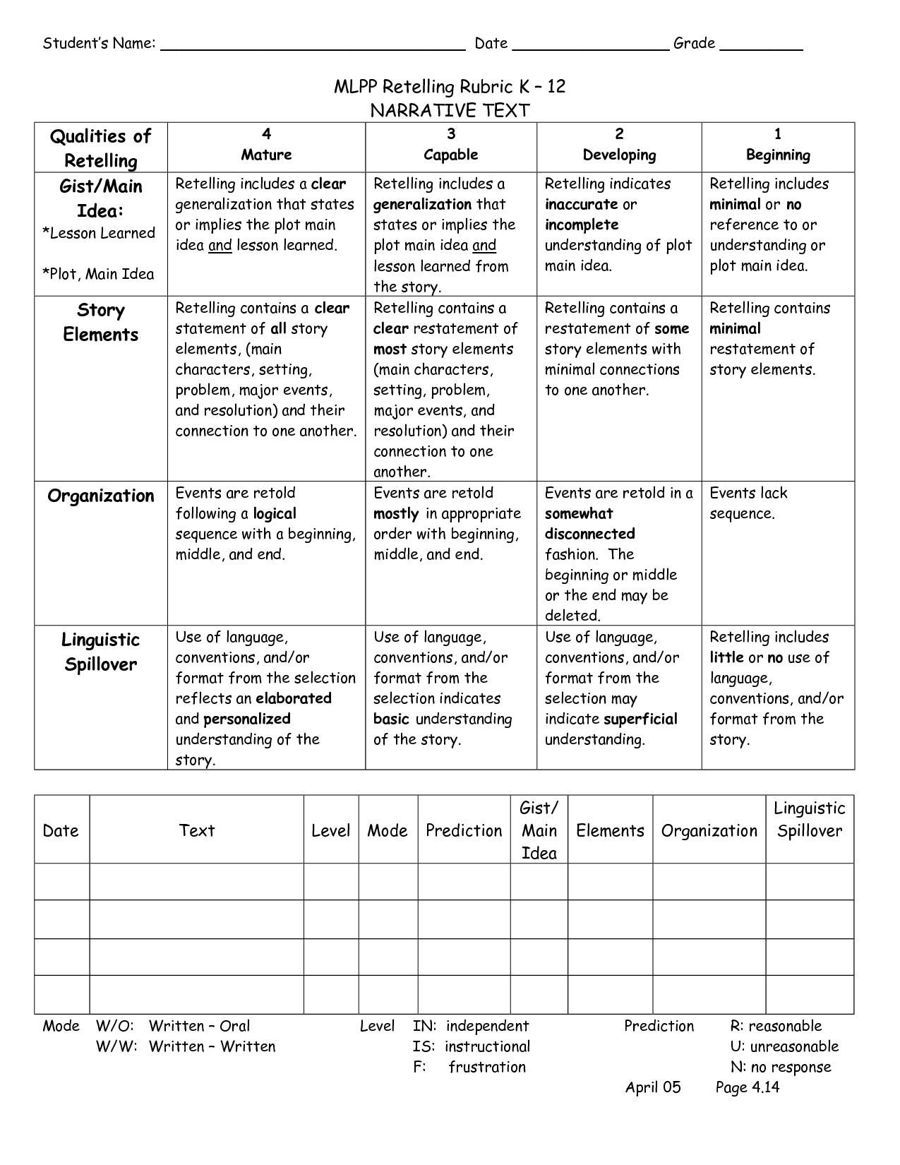 Retelling Rubric | Kindergarten Writing Rubric, Kindergarten